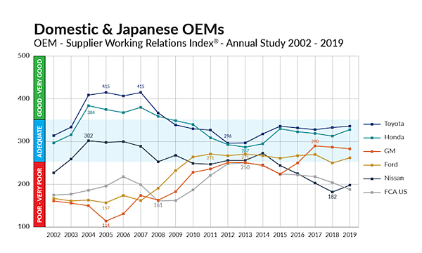 North American Automotive OEM-Tier 1 Supplier Working Relations Index